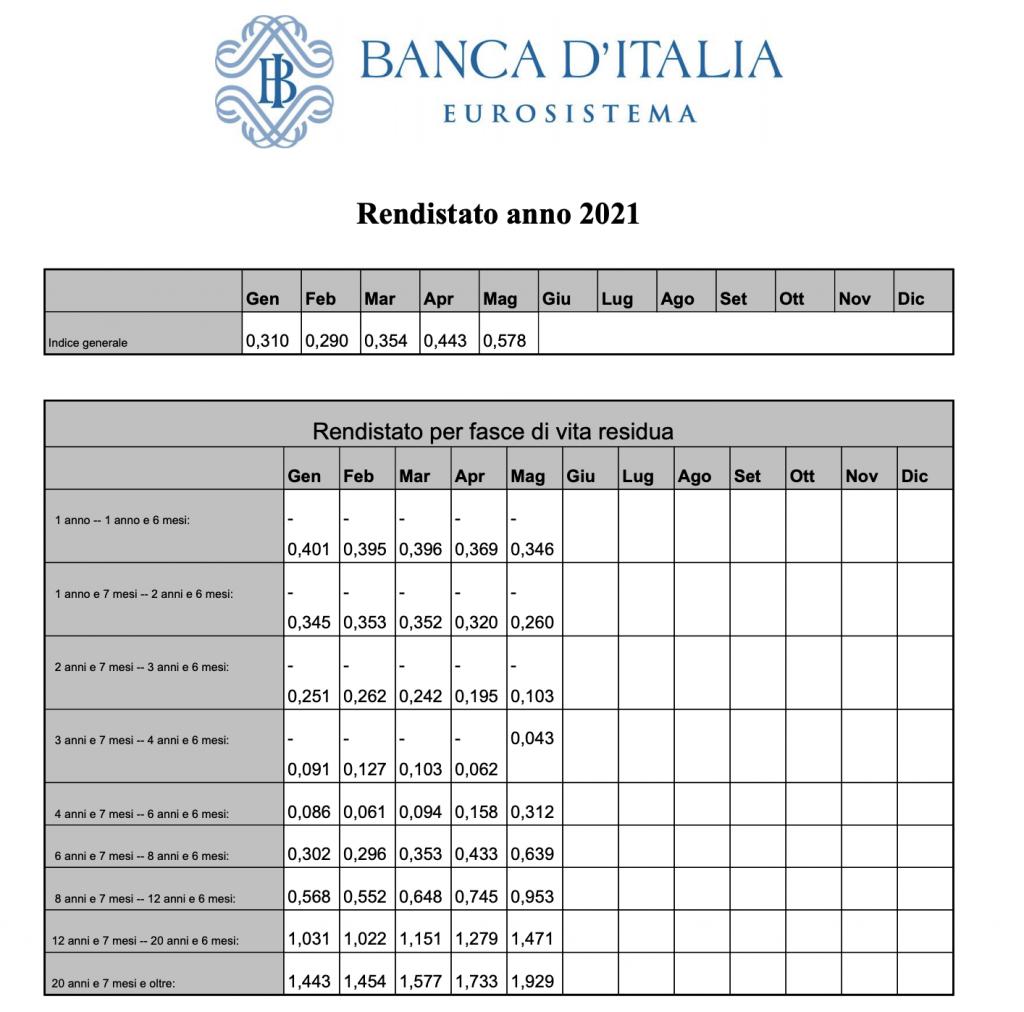 rendistato anticipo tfs tasso agevolato spread 0,40%